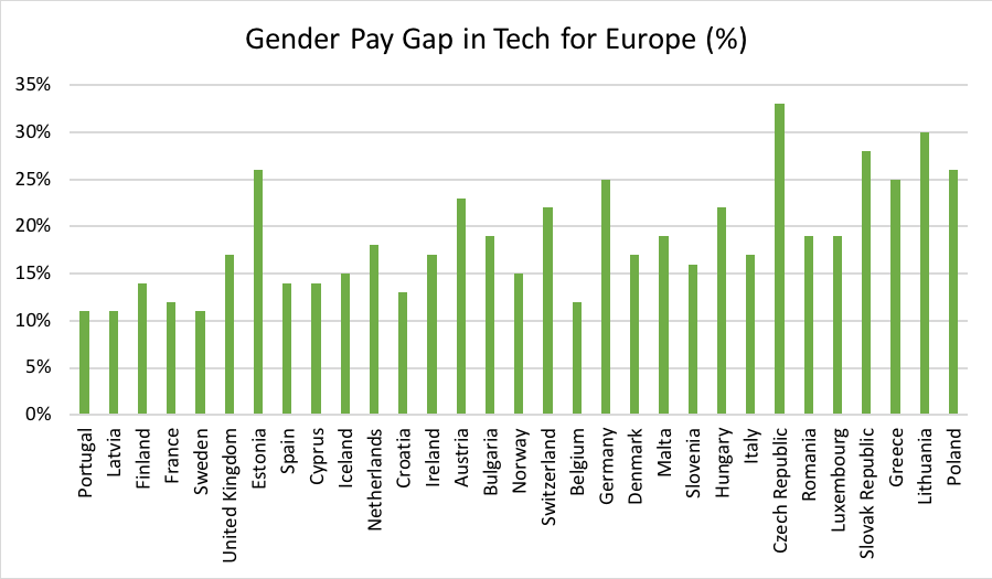 Women in tech by country