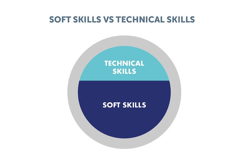 Soft-skills-vs-technical-skills-compressor