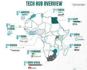 Companies Thriving in Africa's 10 Largest Tech Hubs