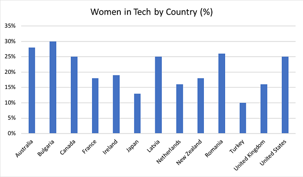 Women in Tech By Country Graph